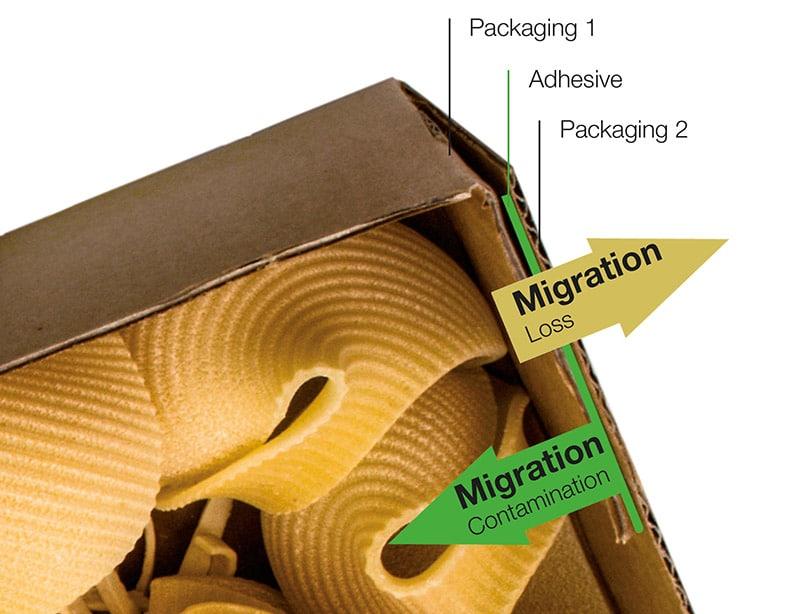 Esempio di migrazione alimentare