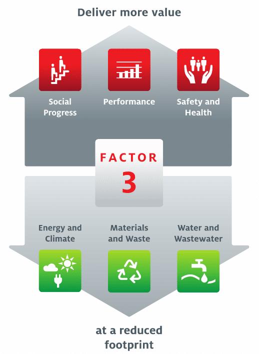 Investire nella sostenibilità ambientale. Henkel Factor 3