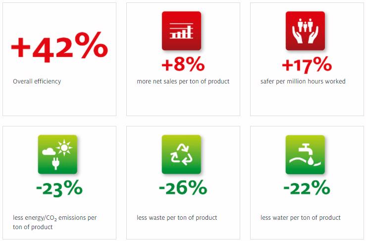 Investire nella sostenibilità ambientale. Henkel status attuale