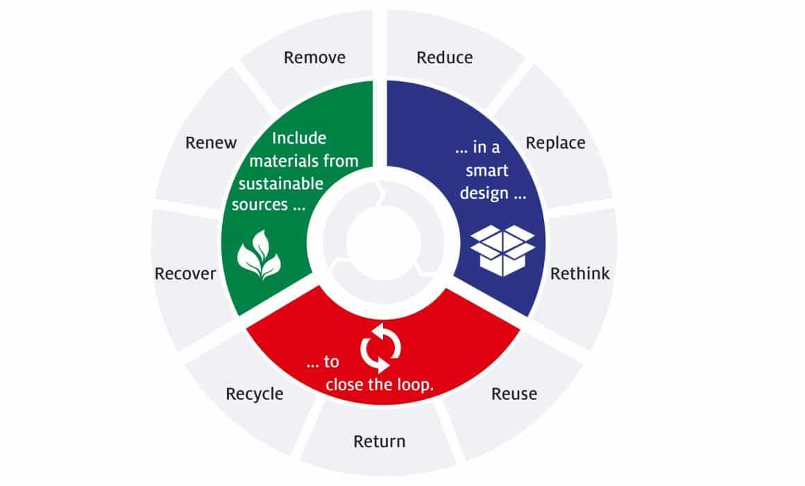 Infografica circolarità degli imballaggi