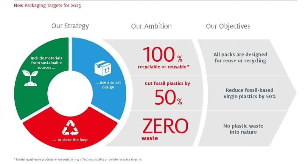 Henkel - nuovi obiettivi di packaging 2025