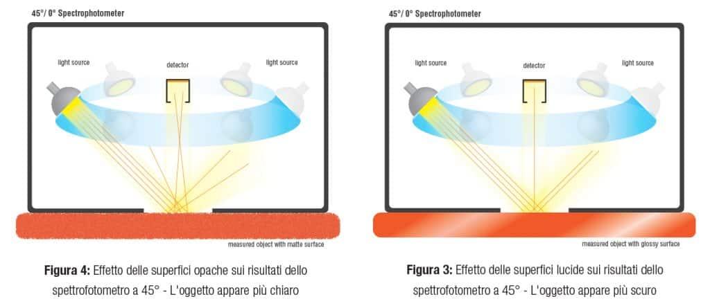 Effetto delle superfici opache e lucide sui risultati dello spettrofotometro