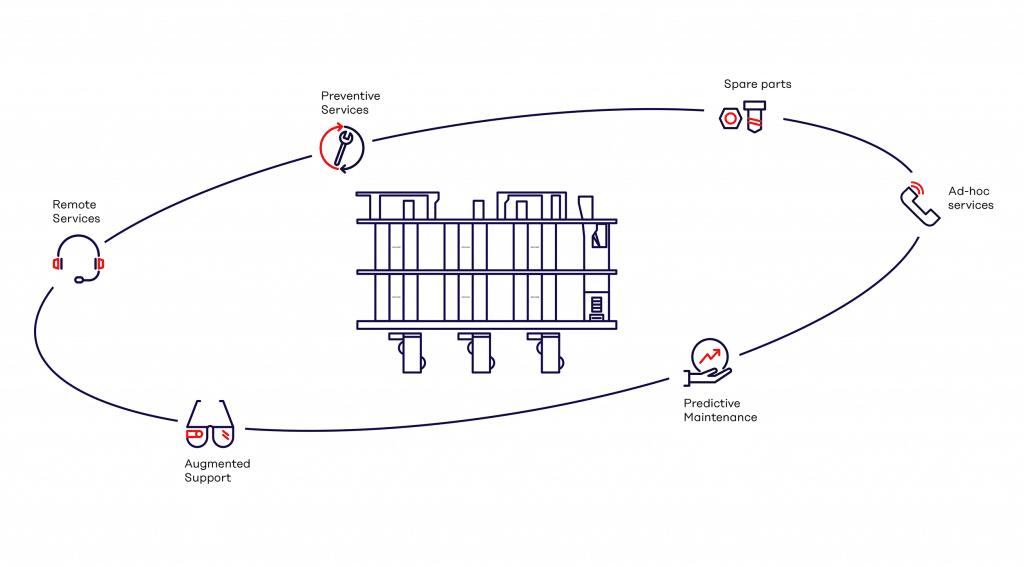 La manutenzione predittiva aggiunge un'ulteriore dimensione al concetto di Service Koenig & Bauer