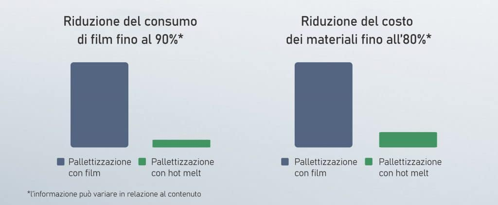 l'efficienza della pallettizzazione con adesivi hot melt